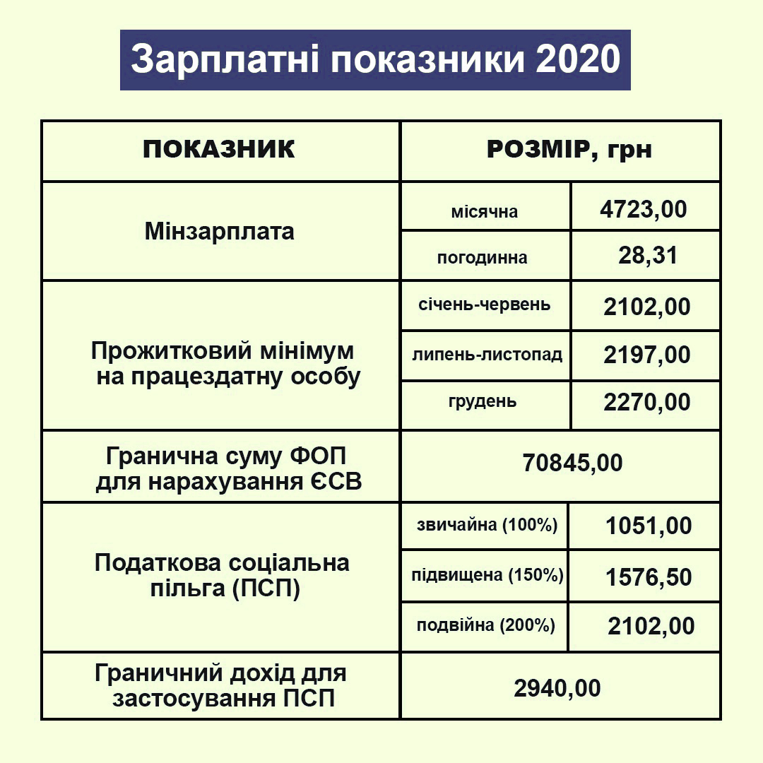 зарплатні показники 2020