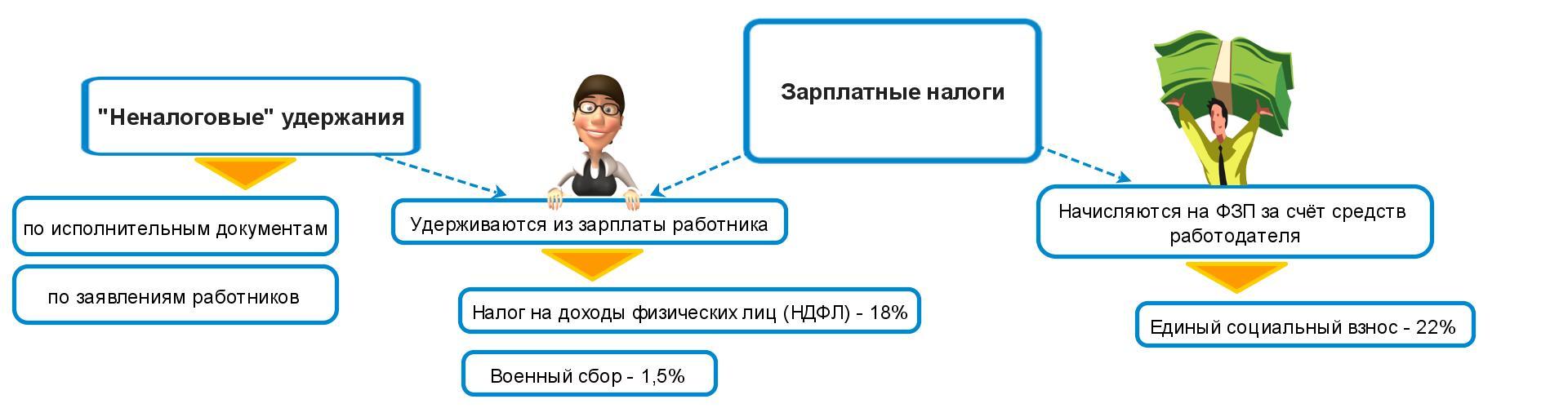 розрахунок зарплати в Україні