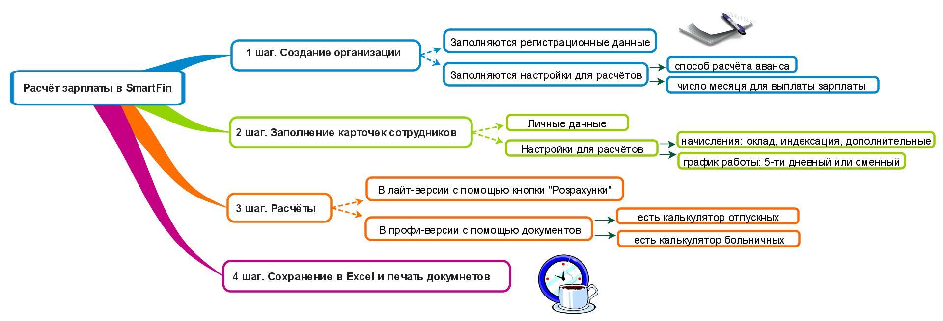 Схема расчетов по заработной плате