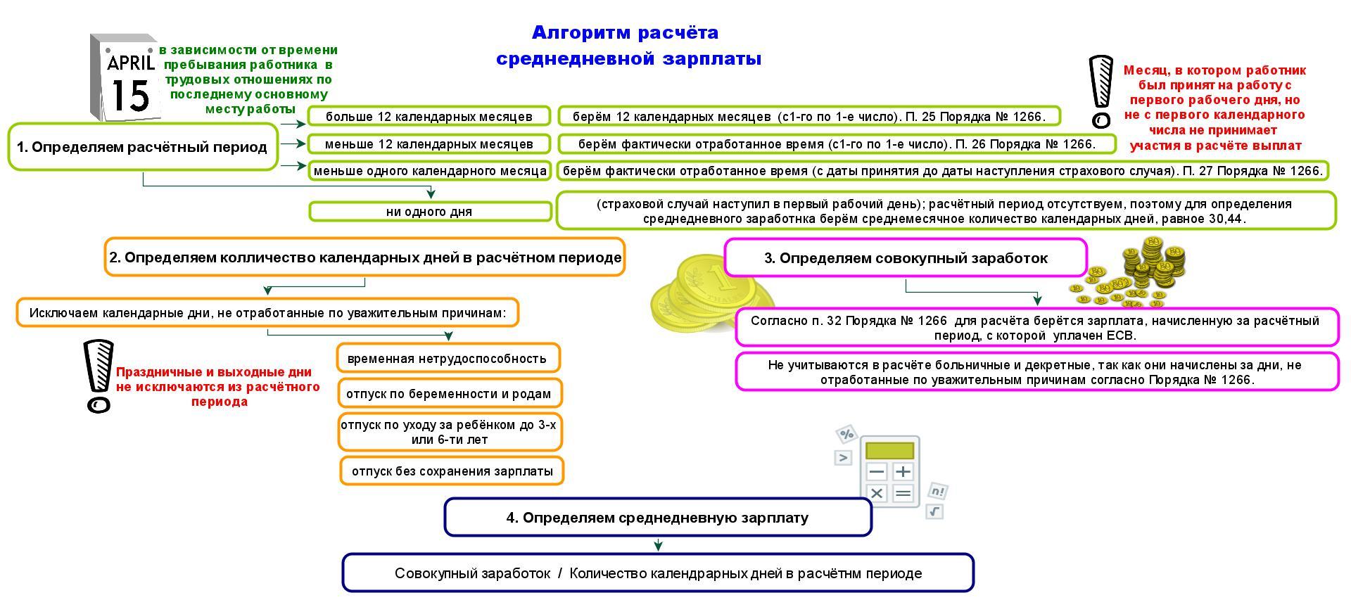 расчет больничных в украине